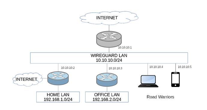 Wireguard%20VLAN%20Layer3