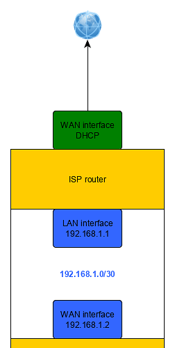 Issue with OpenVPN client - Installing and Using OpenWrt - OpenWrt Forum