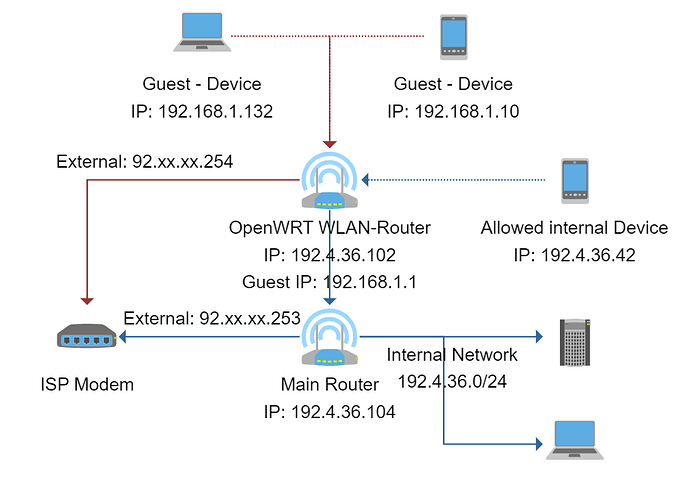 Normal WIFI & Guest WIFI on same Router with different