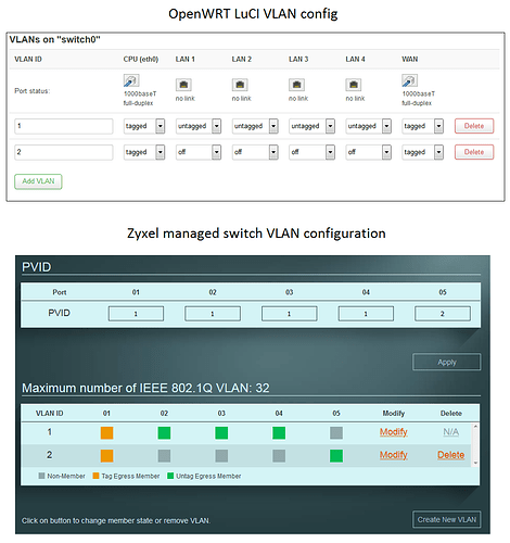 VLAN interfaces OpenWRT and Zyxel managed VLAN