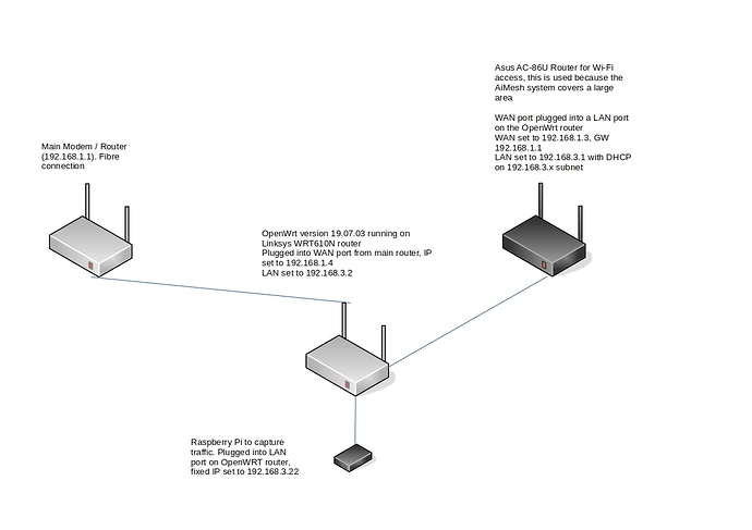 Morgan Network With OpenWrt