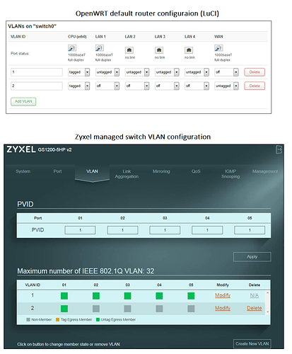 VLAN interfaces OpenWRT and Zyxel
