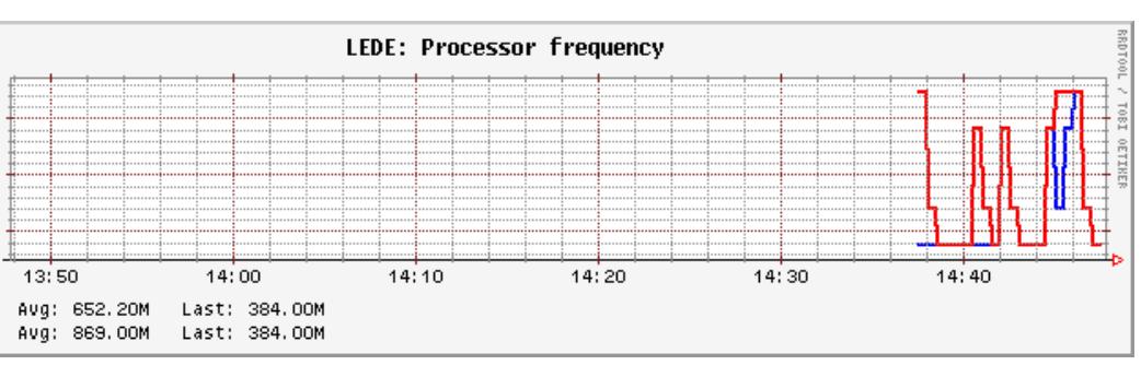 Netgear R7800 exploration (IPQ8065, QCA9984) - For