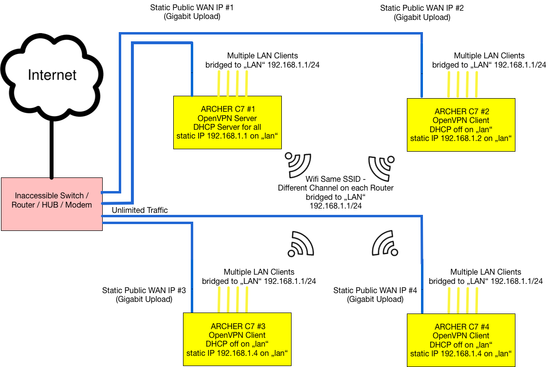 Bridge Multiple Lede Routers Using Vpn And One Dhcp - Installing And Using Openwrt