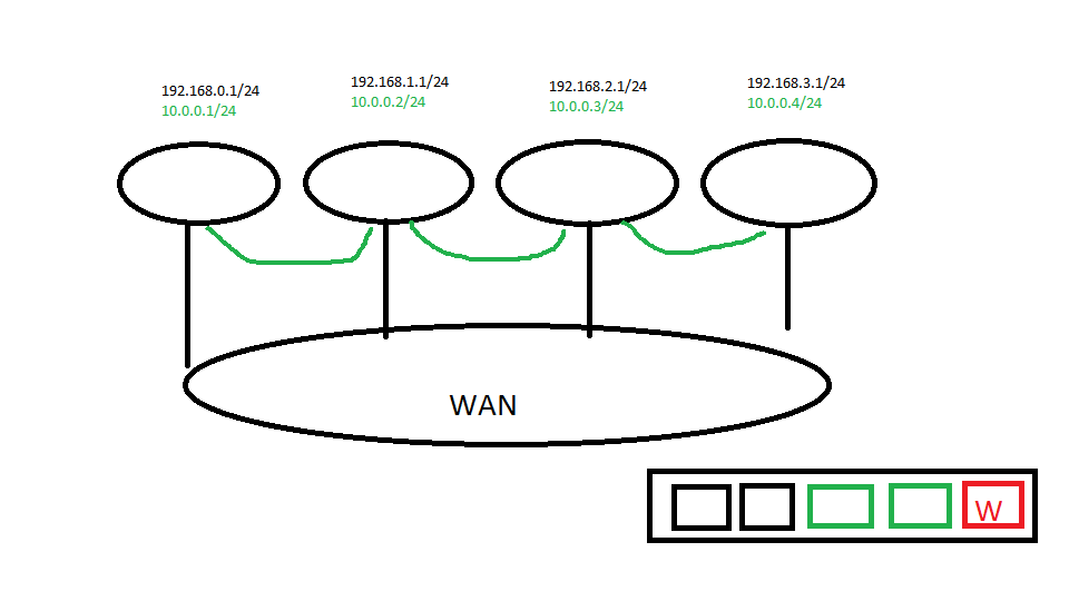 bridge multiple lede routers using vpn and one dhcp - installing and using lede