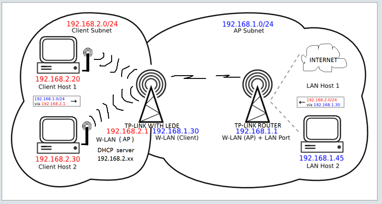 how to use 2 wifi routers on the same network