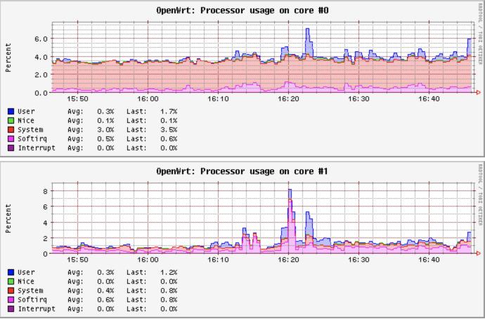 OpenWrt%20-%20Processor%20-%20LuCI%202018-11-17%2016-46-55