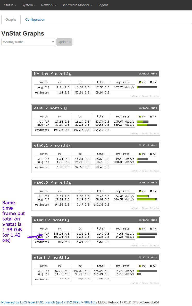 Why such a huge discrepancy between vnstat and nlbwmon's bandwidth