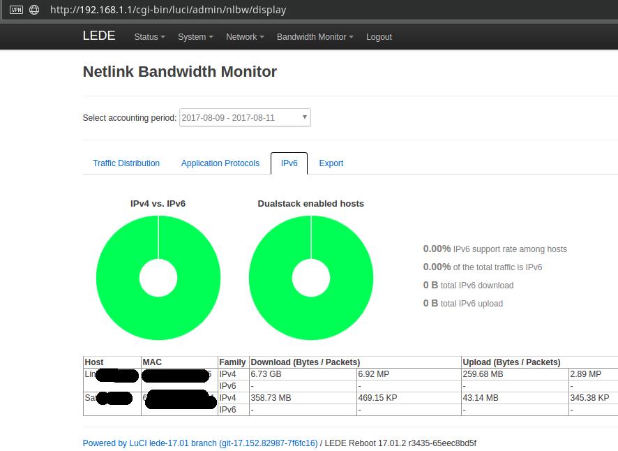 Monitoring bandwidth used per user  (Because metered