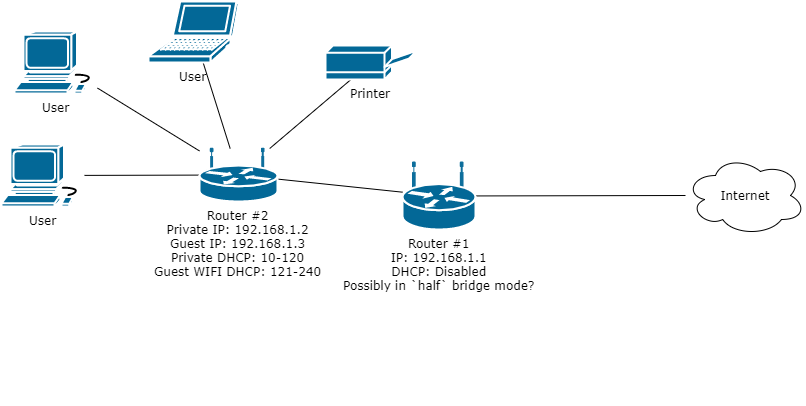 how to connect router to isp modem