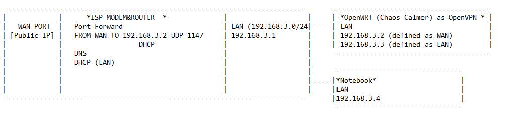 Open VPN on ChaosCalmer behind ISP modem - Network and Wireless