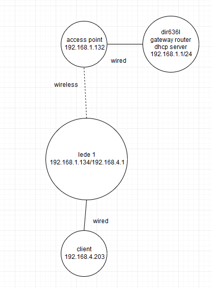 How to properly configure subnet static routing and nat offload