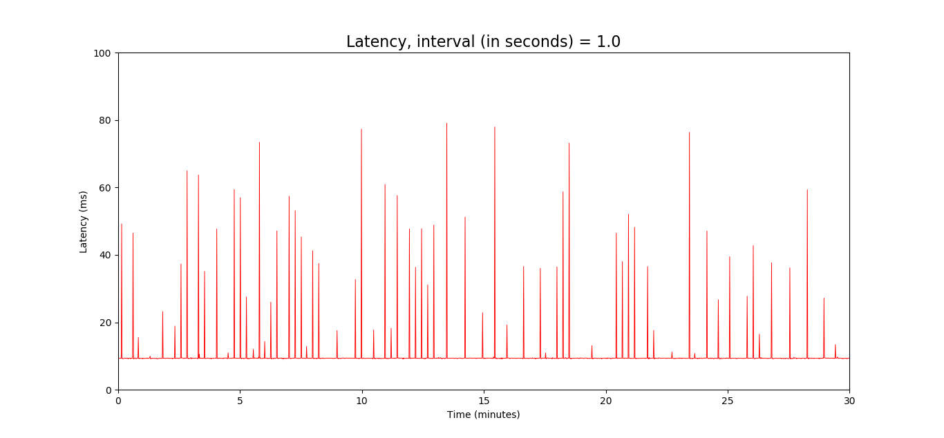 Possible cause of R7800 latency issues - For Developers
