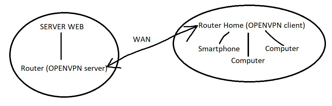 HELP] Configuration tap server/client Openvpn - Network and Wireless