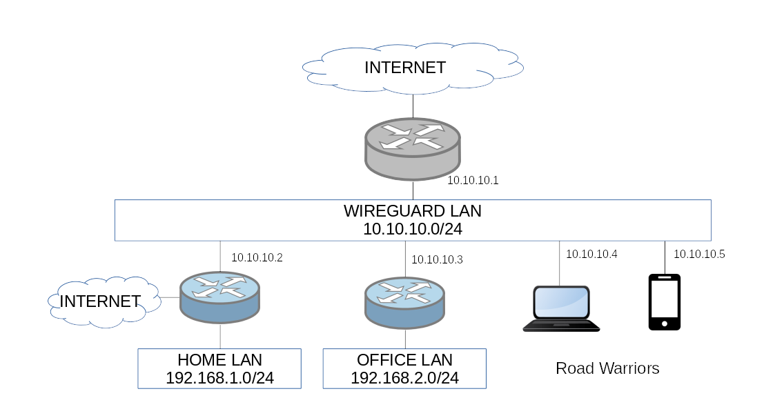 Wireguard Server Setup