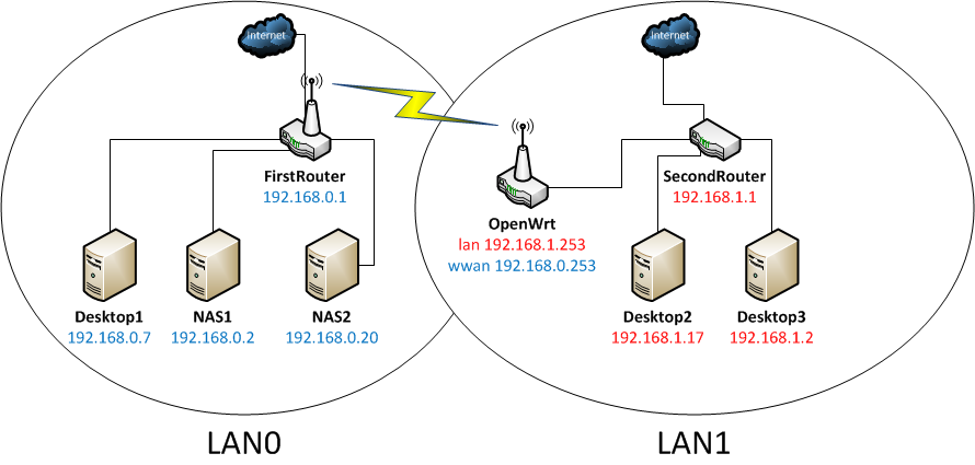 Sensational Filter Devices From A Network Of 2 Lan Connected Via Wifi With Wiring Digital Resources Helishebarightsorg