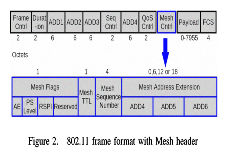 How to deal with 802 11 frame for mesh including 6 address