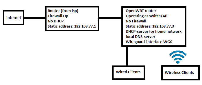 WireGuard on AP/switch, interface working fine, but no internet for