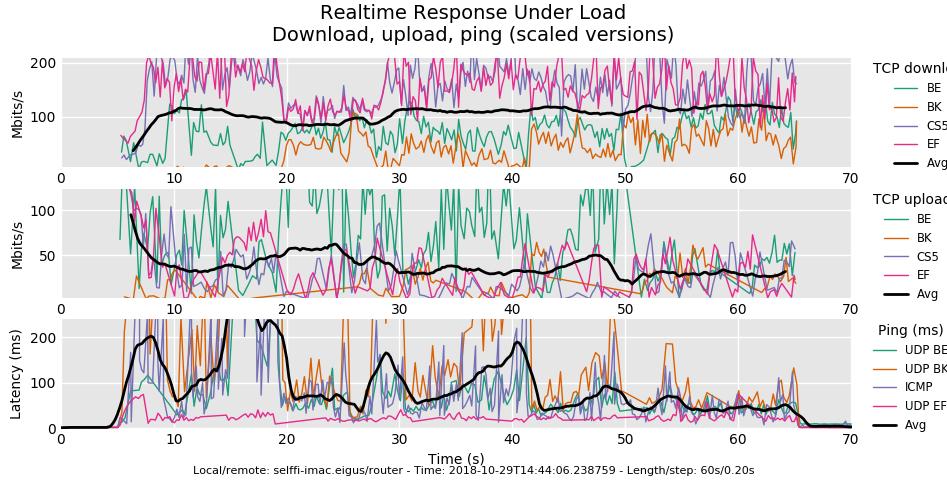 flent_latency_report
