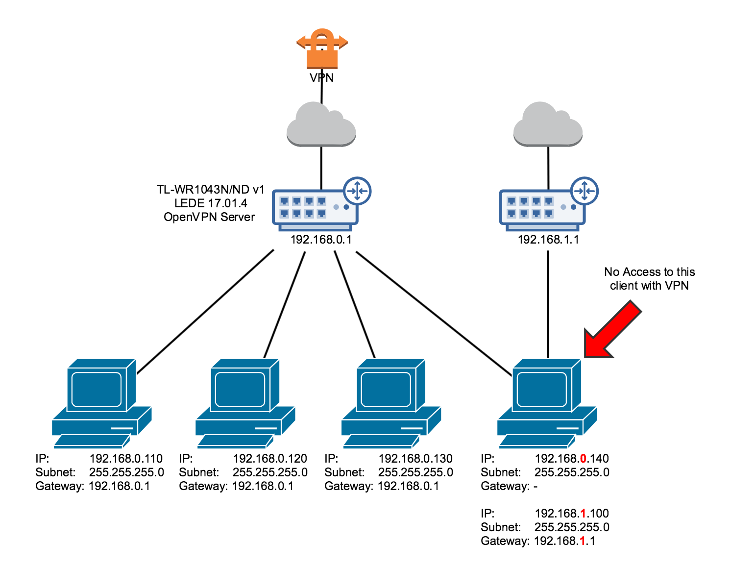 OpenVPN connection, cannot ping/access one client - Network