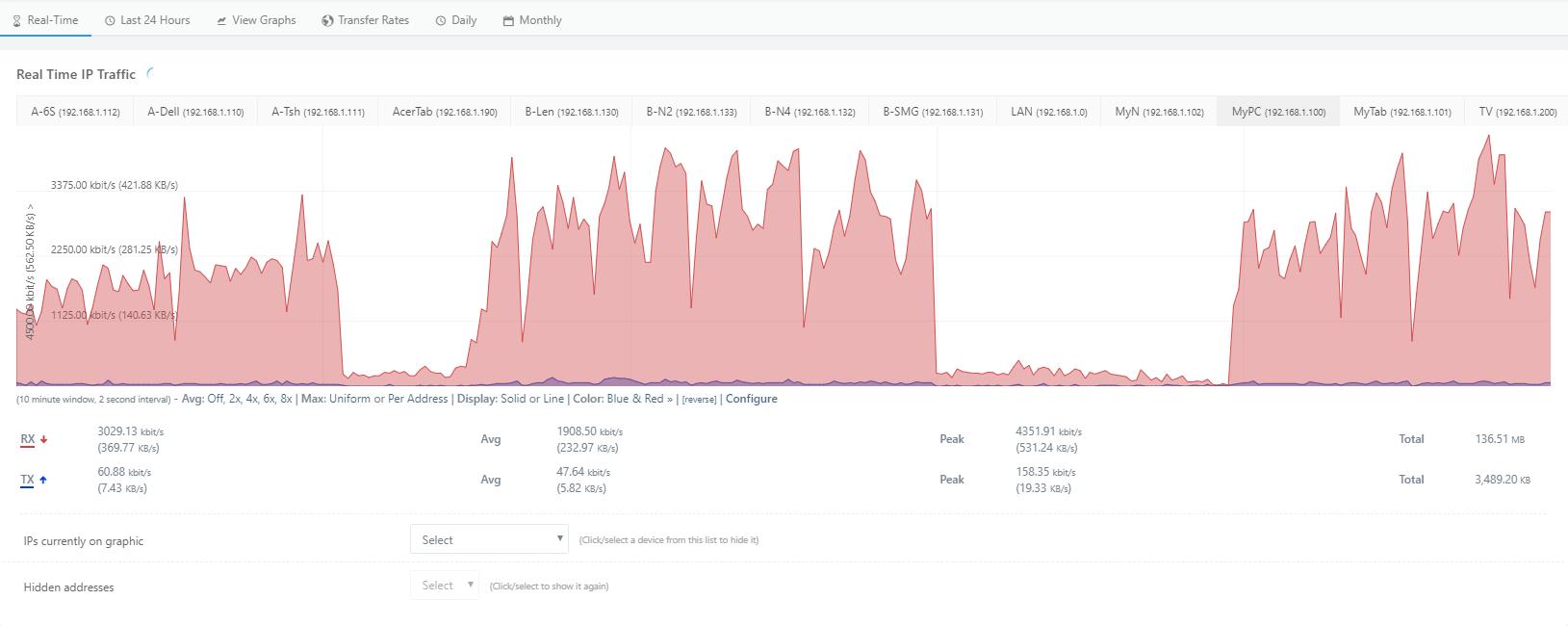 Friendly traffic monitor per IP, plus historical - Community