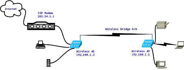 How To Connect Two Wireless Router Wirelessly   Bridge