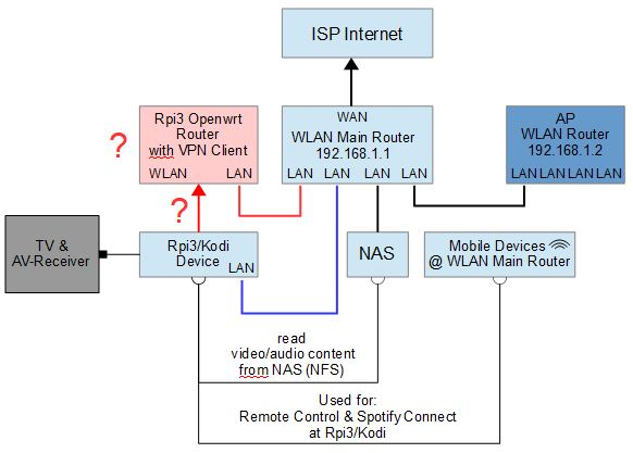 Rpi3 VPN Router - Installing and Using OpenWrt - OpenWrt Forum