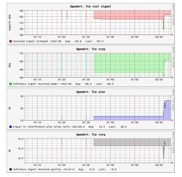 segnale_lte_due_antenne