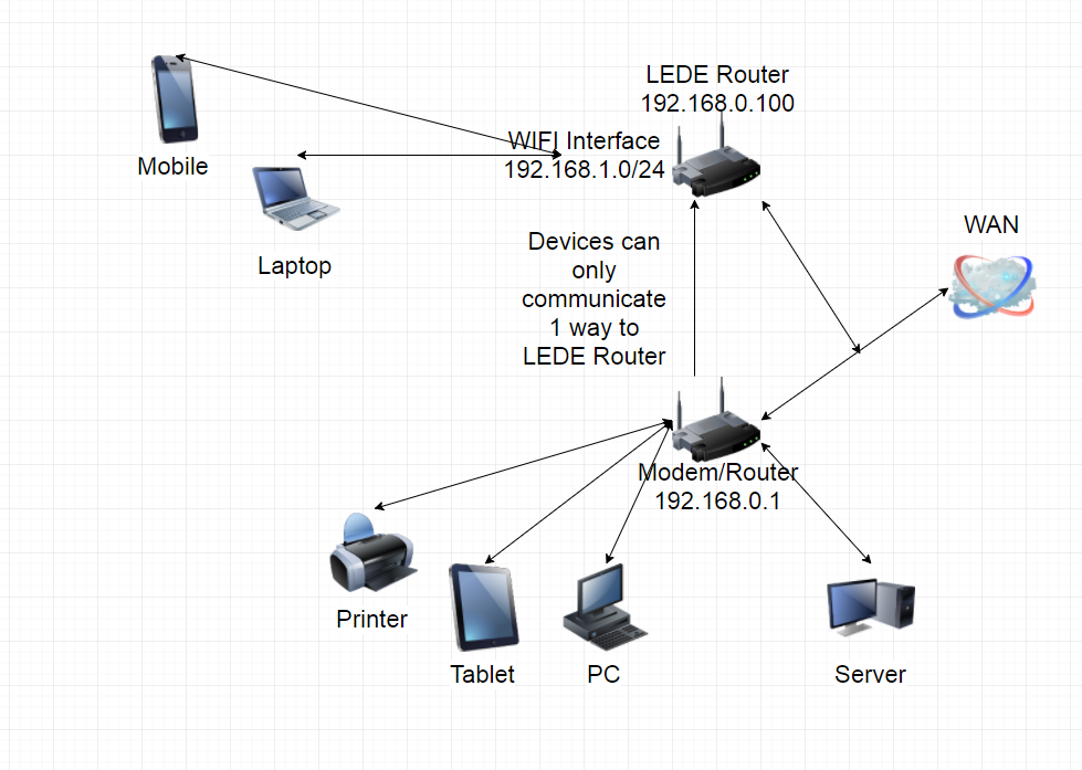 Help with network and wifi interface config - Network and Wireless