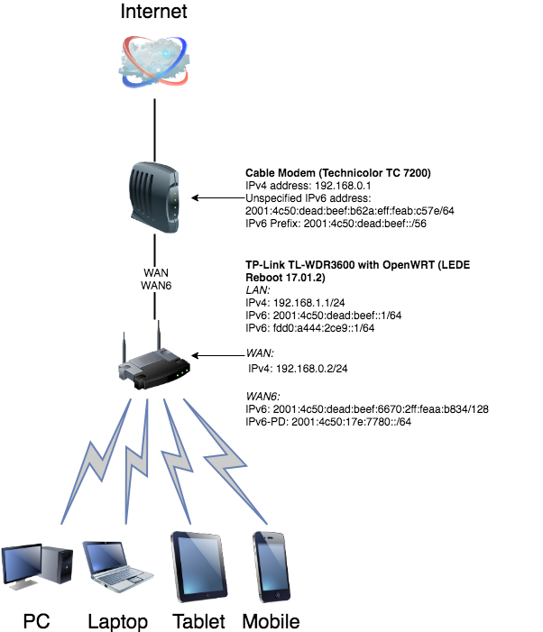 IPv6 behind ISP cable modem (router mode) - Network and Wireless ...