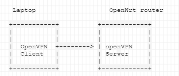 When connected to my openVPN (server) running on openWrt I