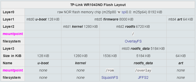 Documenting flash layout  Is vertical view good too? - Talk