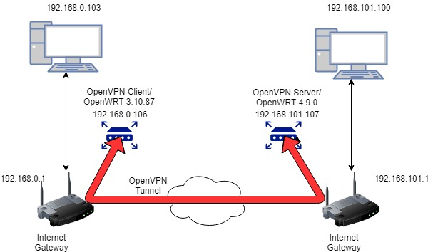 OpenVPN client LAN can ping but other protocols cause packet