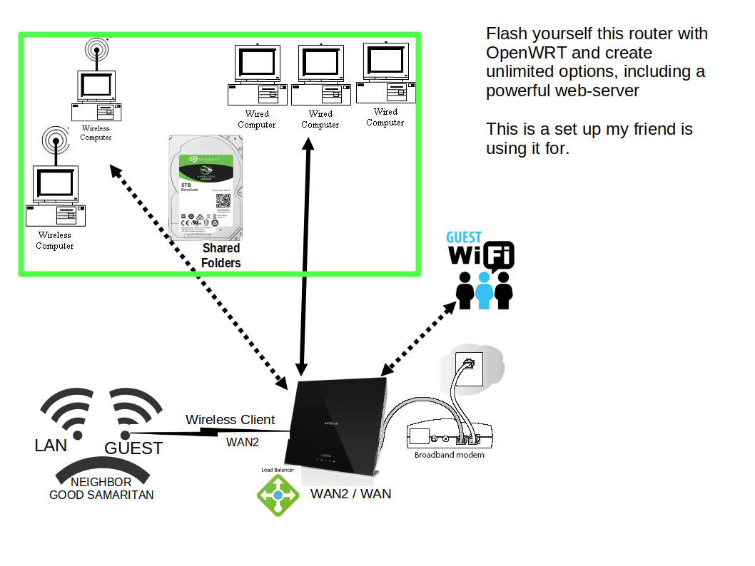 WNDR4700 New Install - Installing and Using OpenWrt