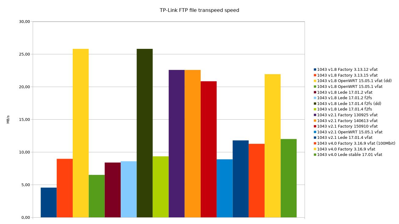 TP-Link's factory FTP server outperforms Lede/OpenWrt builds - Site