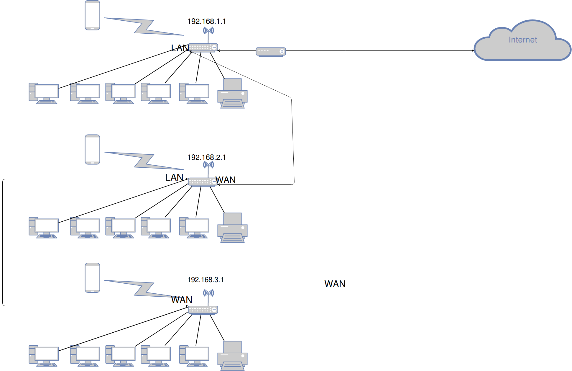 SOLVED] Problem cascading routers - Network and Wireless ...