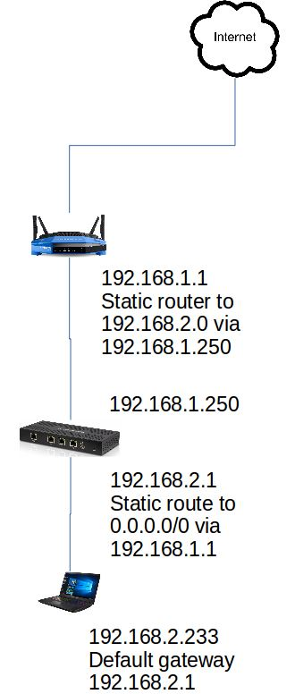 Solved] Forward 2nd wired lan (from 2nd router) out to
