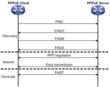 PPPoE-Flowchart