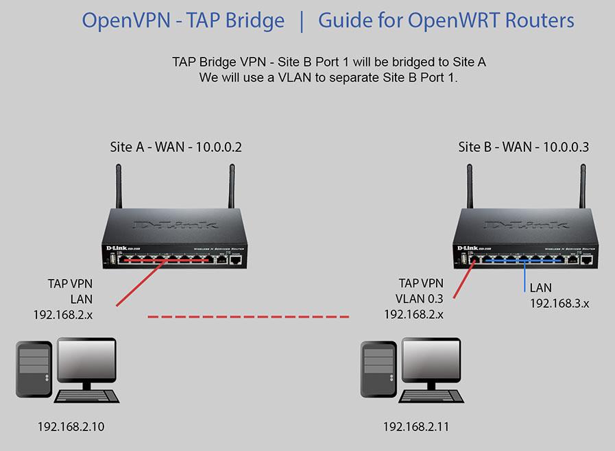 OpenWRT_Forum_Diagram
