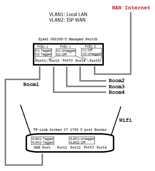 VLAN setup managed completed