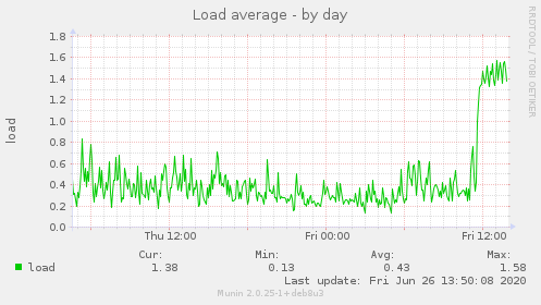 load-day