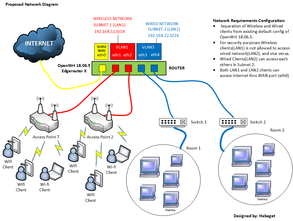 [ANLQ_8698]  Solved] How to setup separate two (2) LANs networks on OpenWrt 18.06.5 -  Network and Wireless Configuration - OpenWrt Forum   Wireless Network Configuration Diagram      OpenWrt Forum