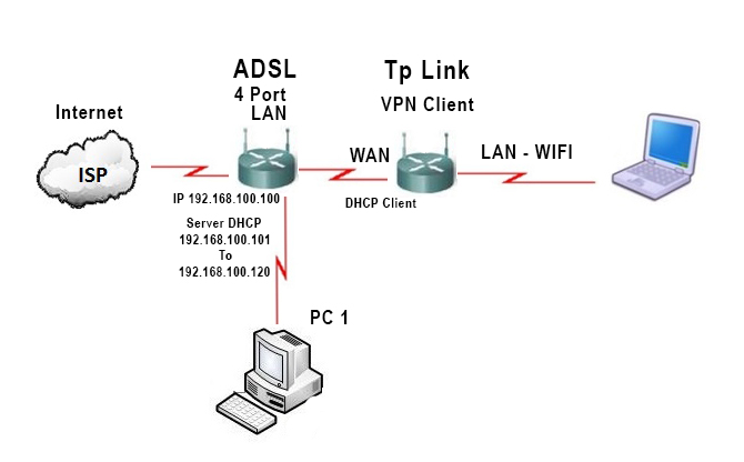 How To Access My Tplink Cpe210 Through The Wan Network And Wireless Configuration Openwrt Forum